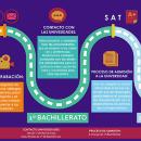 Timeline for I-Con Sports, Becas en USA.. Un proyecto de Ilustración, Diseño editorial, Bellas Artes y Diseño gráfico de andrea tolsada - 01.06.2017