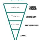 Campaña TLALLI. Um projeto de Marketing, Social Media, Marketing digital, Mobile marketing, Instagram, Marketing para Facebook, Marketing para Instagram e Growth Marketing de Sebastián Balderas Espinosa - 31.05.2021