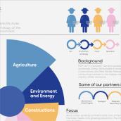 My project in Principles of Presentation Design course. Un progetto di Graphic Design di Maryam Atta - 27.03.2021