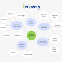 Social Media Plan: Clínica Recovery. A Social Media und Digitales Marketing project by Cristina Bermúdez Flores - 17.07.2019