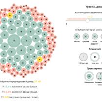 My project in Data Visualization and Information Design: Create a Visual Model course. Um projeto de Arquitetura da informação, Design de informação, Design interativo e Infografia de Maxim Andreev - 16.08.2021