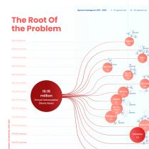 My project in Data Visualization and Information Design: The Root Of The Problem. A Informationsarchitektur, Informationsdesign, Interaktives Design und Infografik project by nehaganeshbharadwaj - 17.08.2021