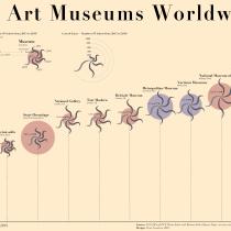 Top 10 most visited Art Museums. Un proyecto de Arquitectura de la información, Diseño de la información, Diseño interactivo e Infografía de Fiene Leunissen - 19.09.2021