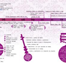 CV Sandra Garrido Gerez. A Design, Illustration und Werbung project by Sandra Gerez - 18.12.2013