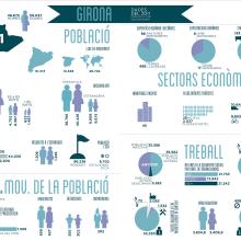 Inphografics. Un projet de Illustration , et Conception de l'information de Laura Guanyabens - 13.06.2014