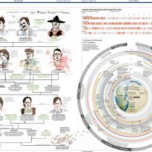 infografias varias. Un proyecto de Diseño de la información de Clara Penín - 15.07.2014