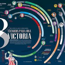Mexican classic, 8 technicians for a win. Um projeto de 3D, Direção de arte, Design editorial, Design gráfico, Pós-produção e Infografia de Diana Estefanía Rubio - 08.05.2016