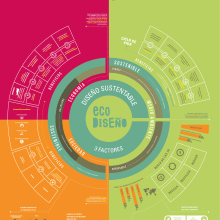 """Infografía """"Sustentabilidad y Ecodiseño"""" Tamaño real 70 cm x 1 metro. Un proyecto de Diseño gráfico de Maria Carolina Gentile - 15.03.2017"""