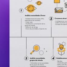 Infographic. Un proyecto de Diseño de iconos, Ilustración vectorial e Infografía de Maria Vicente Cordoba - 28.05.2017