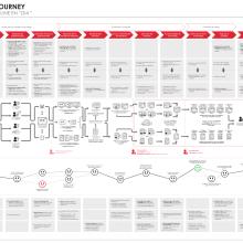 Customer Journey Map sobre el e-commerce de Dia. Um projeto de Design, UI / UX, Arquitetura da informação e Design de informação de Jose Martinez Fernandez-Pacheco - 24.10.2017