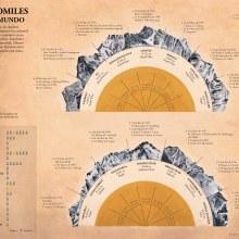 OCHOMILES EN EL MUNDO. Un proyecto de Infografía de Noemí Vela - 18.02.2018