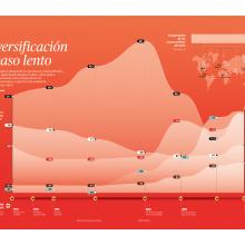 Diversification at a slow step. Um projeto de Arquitetura da informação de Diana Estefanía Rubio - 19.12.2017