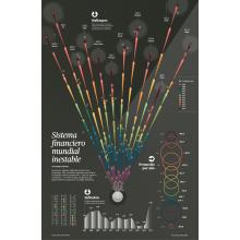 Financial system world unstable. Um projeto de Design editorial e Arquitetura da informação de Diana Estefanía Rubio - 15.12.2018