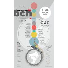 Immigrants in bcn. Um projeto de Design editorial e Arquitetura da informação de Diana Estefanía Rubio - 10.11.2018
