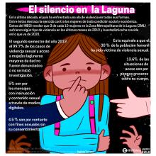 El silencio en La Laguna . Un proyecto de Infografía e Ilustración digital de Andrés Ávila - 08.03.2020