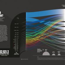Where is the  investment going?. Um projeto de Arquitetura da informação, Design de informação e Infografia de Diana Estefanía Rubio - 01.05.2020