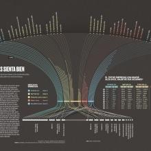 Which industry grew up  during the pandemic?. Um projeto de Arquitetura da informação, Design de informação e Infografia de Diana Estefanía Rubio - 17.09.2020