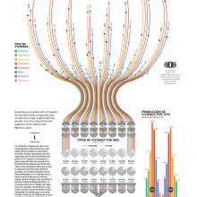 Housing beyond the pandemic. Um projeto de Arquitetura da informação, Design de informação e Infografia de Diana Estefanía Rubio - 19.10.2020