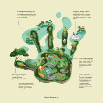 Greener footprint. A Infographics, and Botanical illustration project by Jing Zhang - 10.13.2020