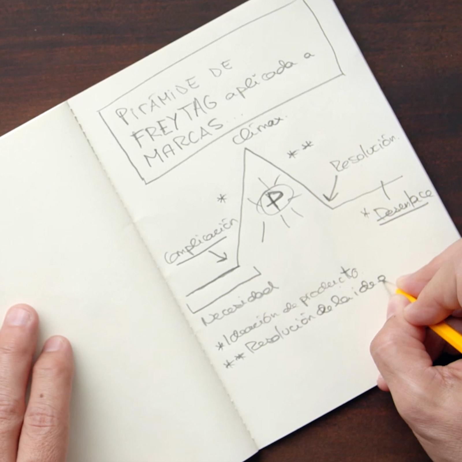 Tutorial Narrativa: 5 dicas para se tornar um storyteller melhor