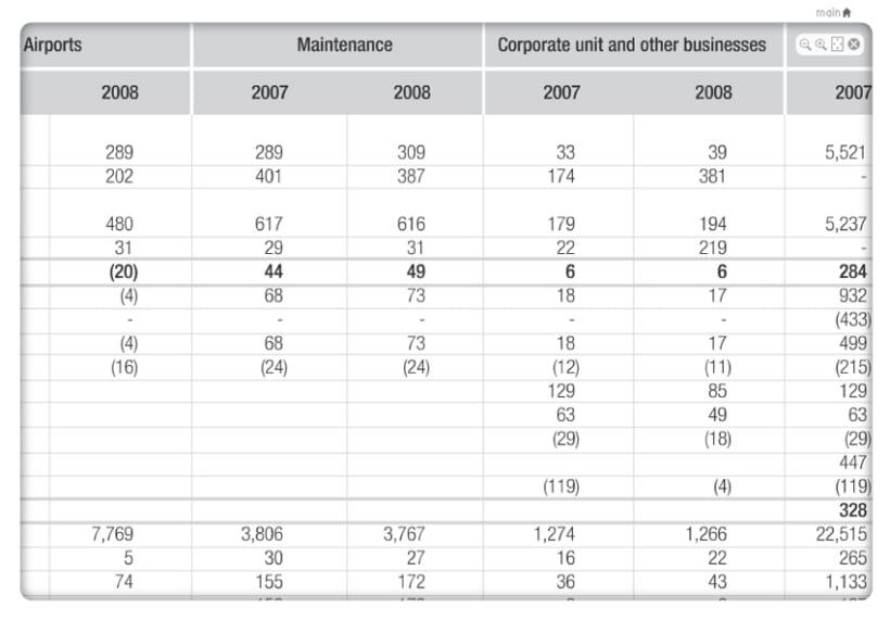 Informe Anual 2008 9