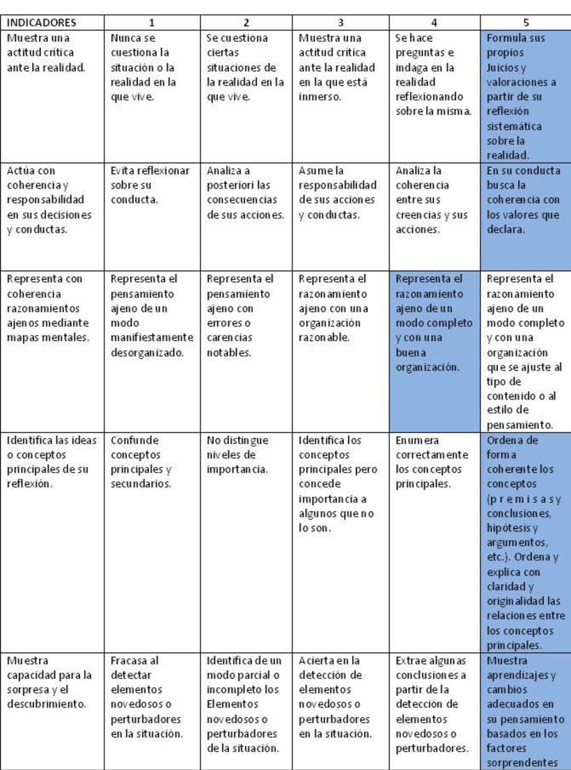 Capacidades y Rúbricas 2