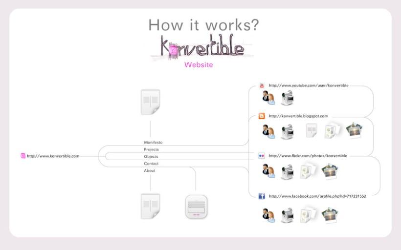 diseño konvertible 1
