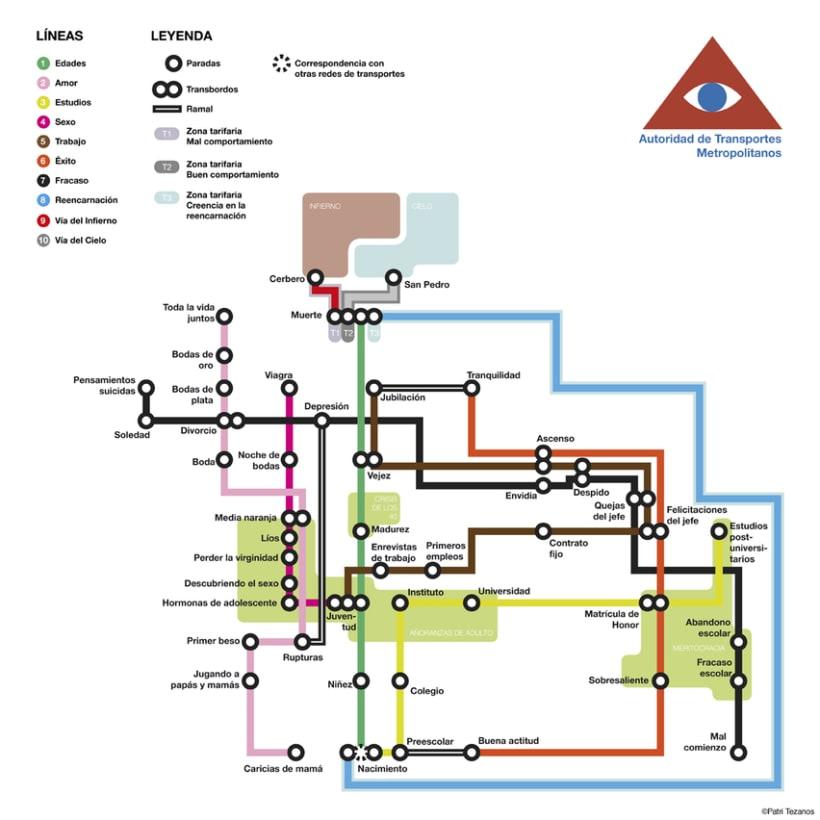 Las cosas como un plano de metro 2