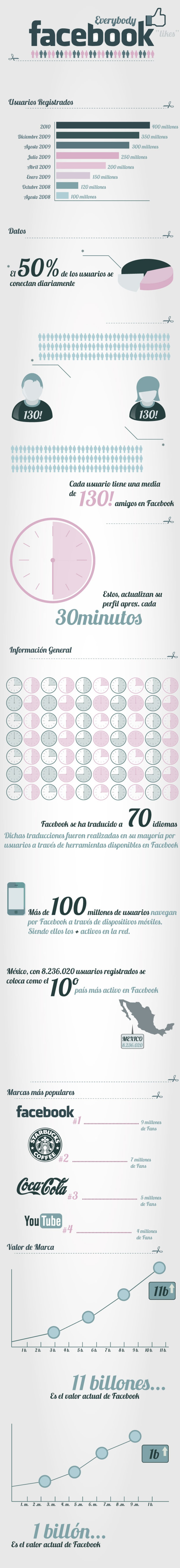 Infografia (Facebook) 1