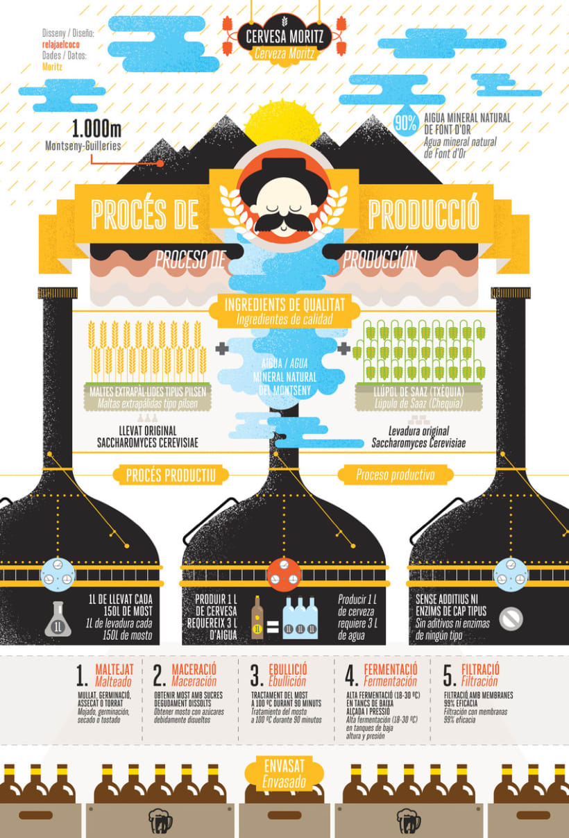 La verdadera historia de Moritz en infografías 2
