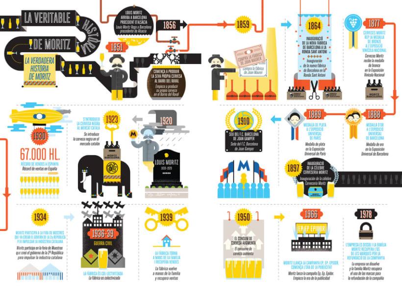 La verdadera historia de Moritz en infografías 3