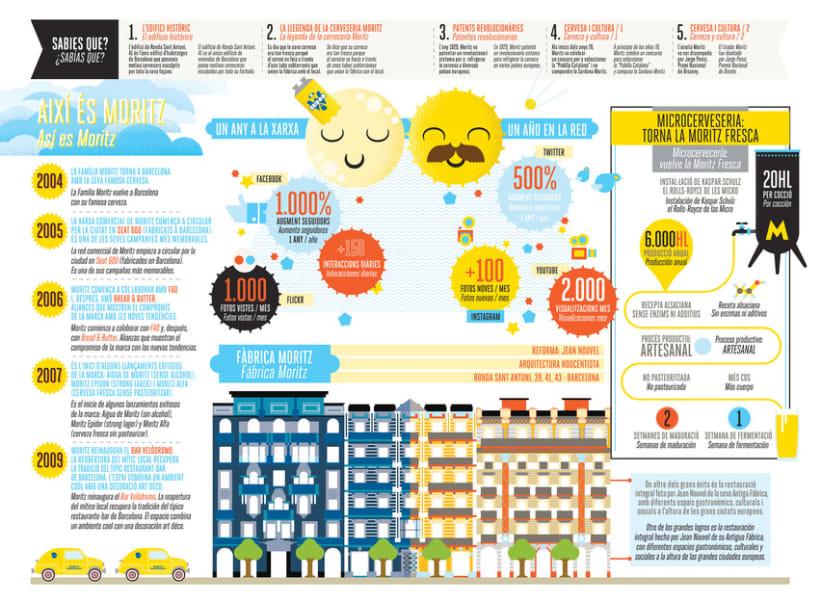 La verdadera historia de Moritz en infografías 4