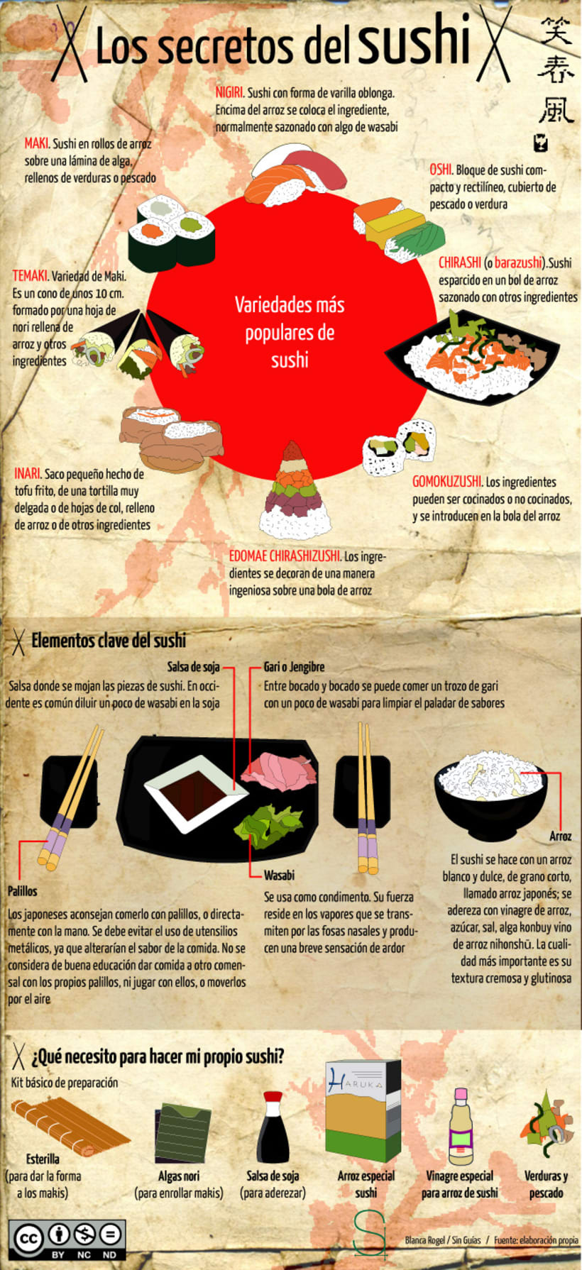 Infografía Sushi 1