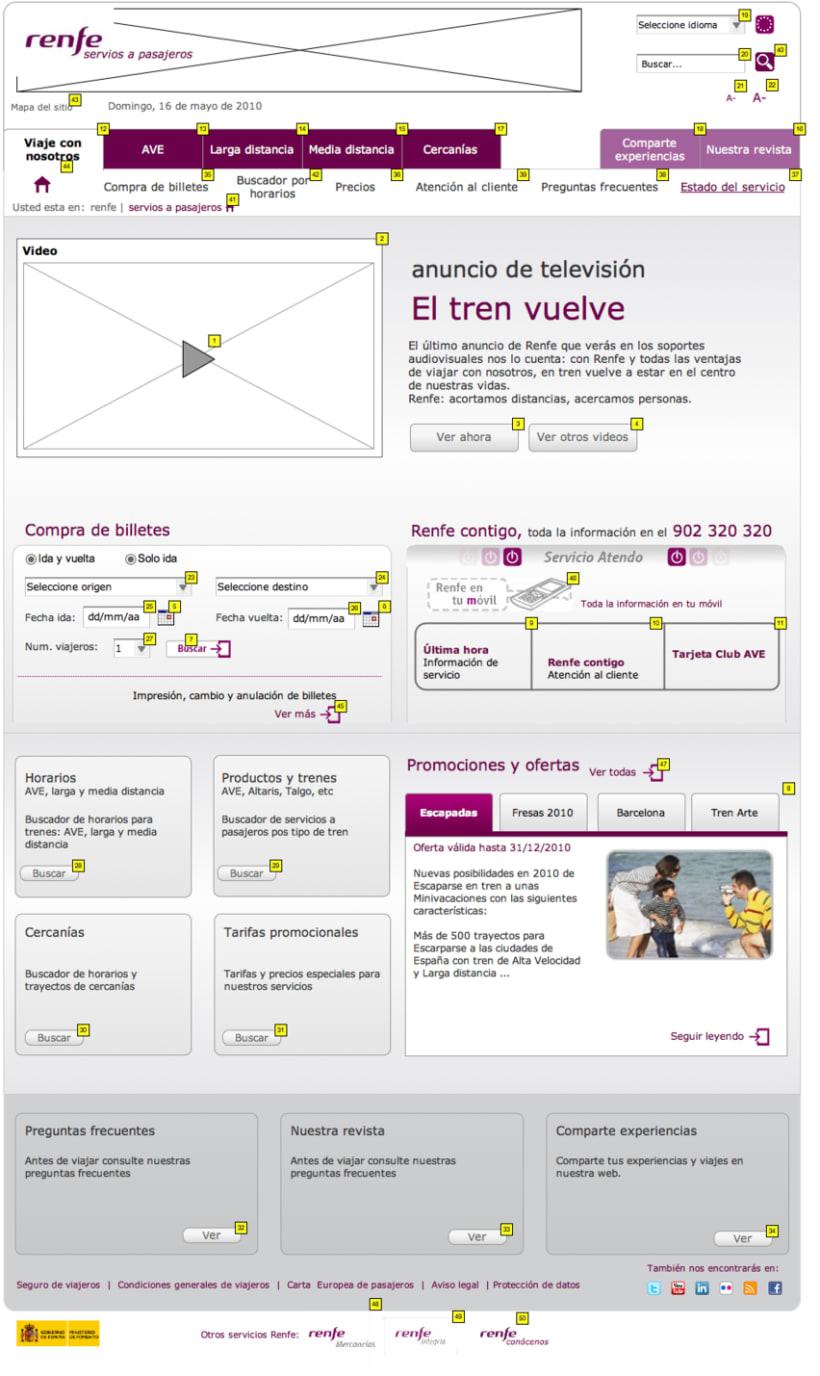 Arquitectura de la información y usabilidad. Estudio Web Renfe 3