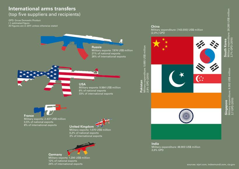 International arms transfers 1