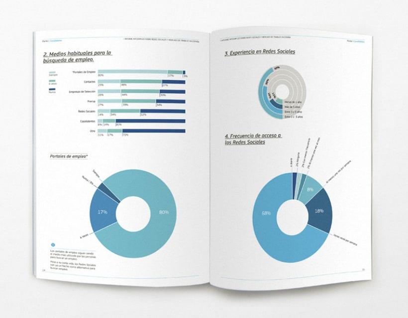 Informe sobre redes sociales y empleo en España 4
