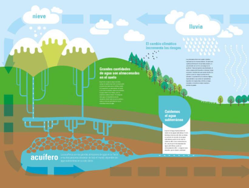Mural del ciclo del agua 7