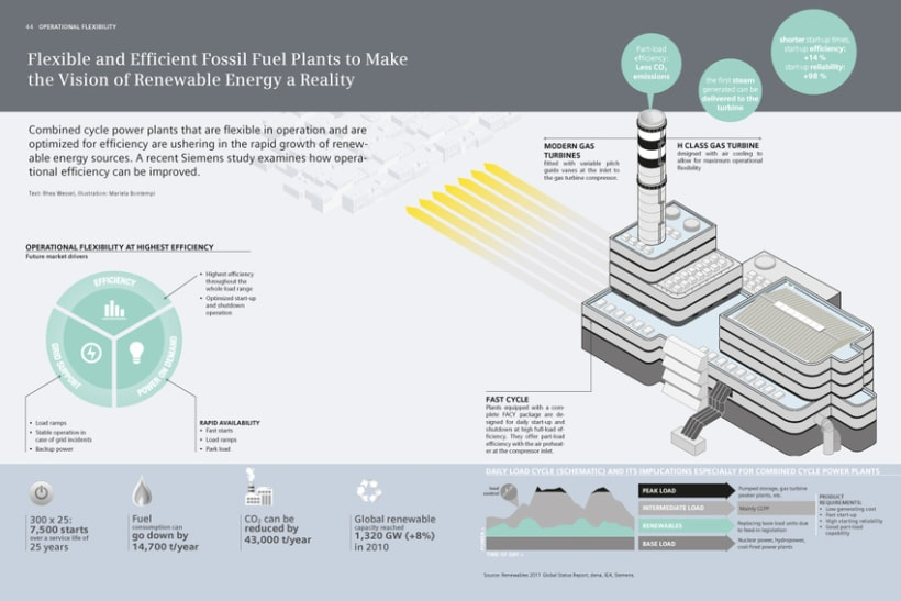 """""""Flexible and efficient fossil fuel plants to make the vision of renewable energy a reality"""" 1"""