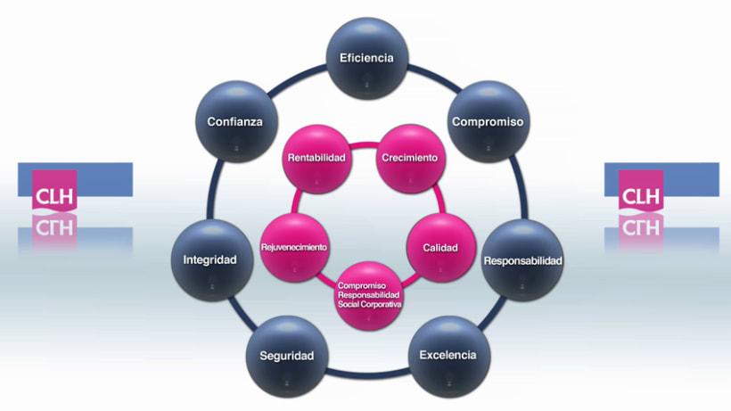 Creciendo juntos. Las 12 competencias de CLH 3