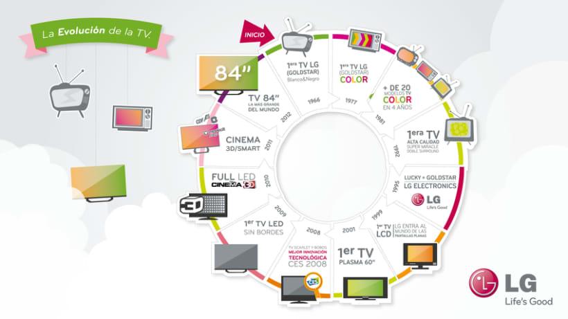 Infografia Evolucion TV 1