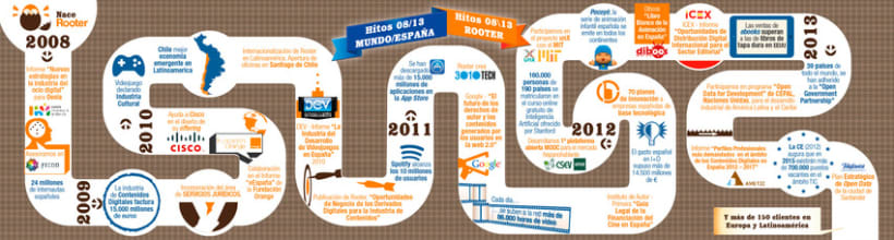 Imagen corporativa - 5º Aniversario ROOTER 2