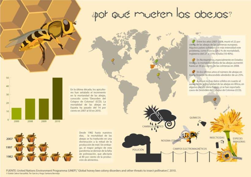 Infografía  de las abejas 3