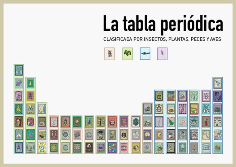 La tabla peridica domestika la tabla peridica 1 urtaz Choice Image