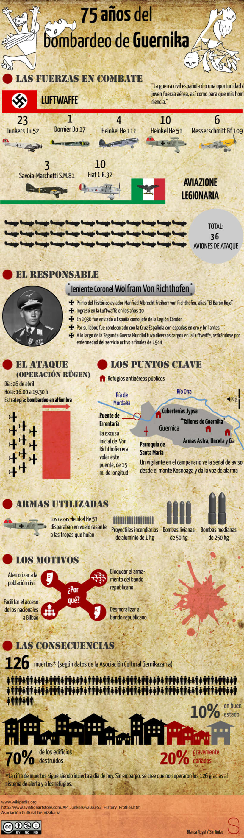 75 años del Bombardeo de Guernica 1
