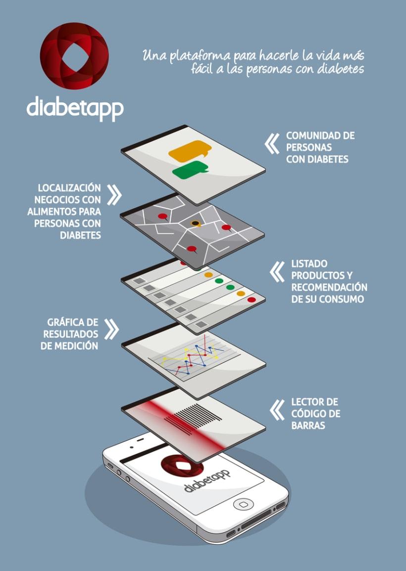 Imagen coorporativa y experiencia usuario APP diabetapp  1