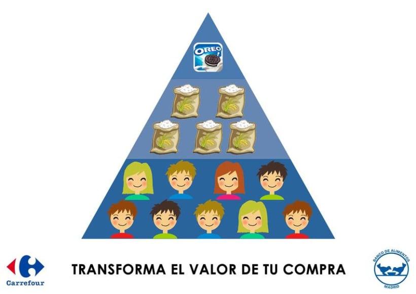 Acción, pirámide de necesidades. 0