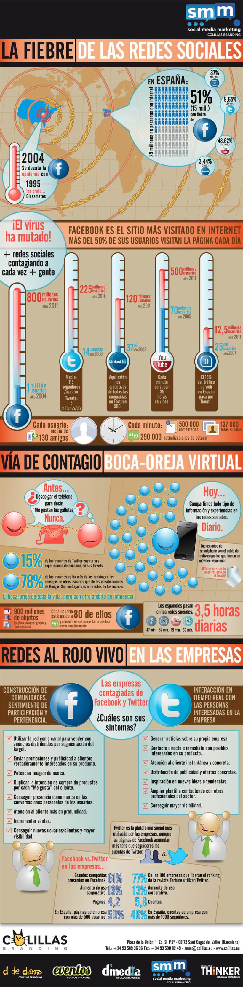 Infografía: La Fiebre de las Redes Sociales (2011) 0