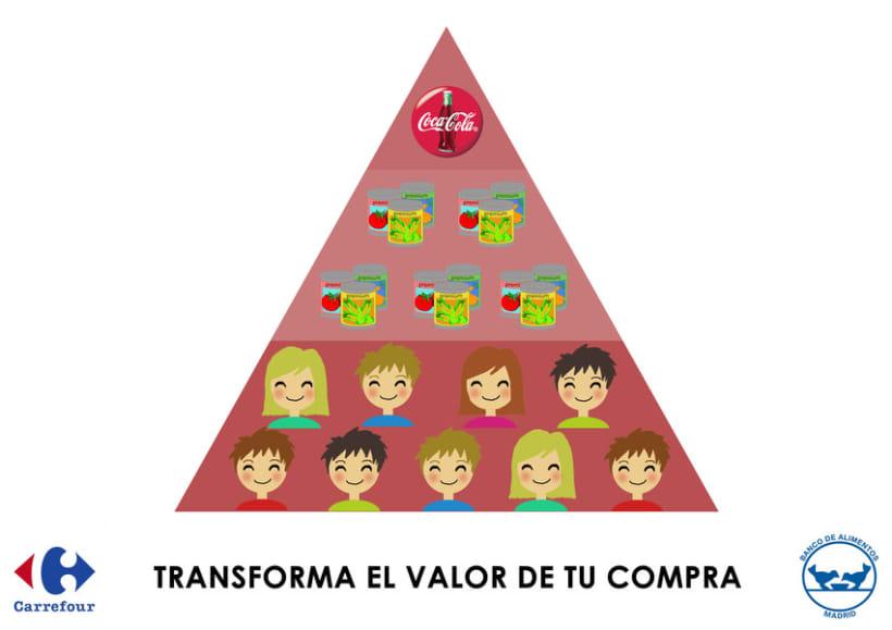 Acción, pirámide de necesidades. 1