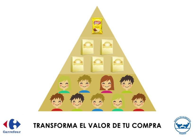 Acción, pirámide de necesidades. 2