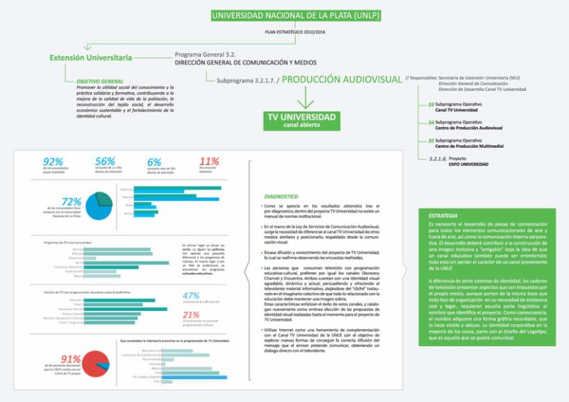 TV-Universidad - UNLP - Branding 29